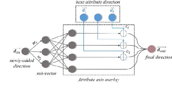 Figure 3 for Continuous learning of face attribute synthesis
