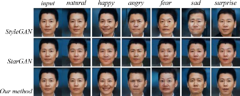 Figure 4 for Continuous learning of face attribute synthesis