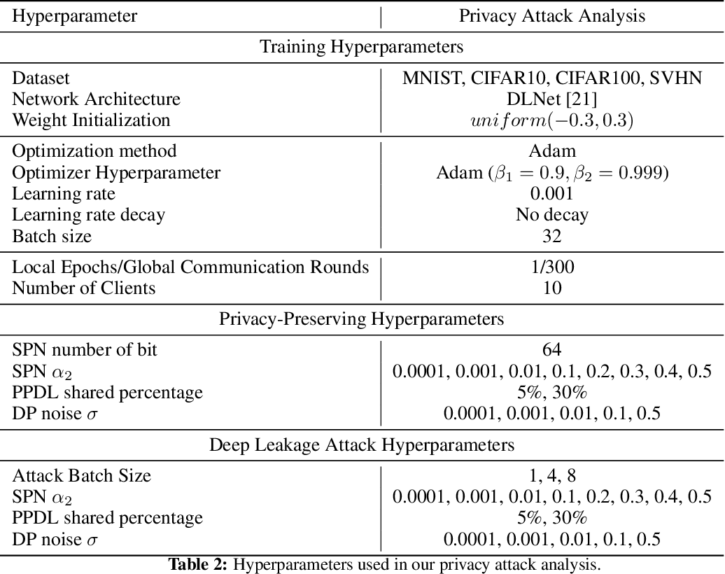 Figure 4 for Rethinking Privacy Preserving Deep Learning: How to Evaluate and Thwart Privacy Attacks