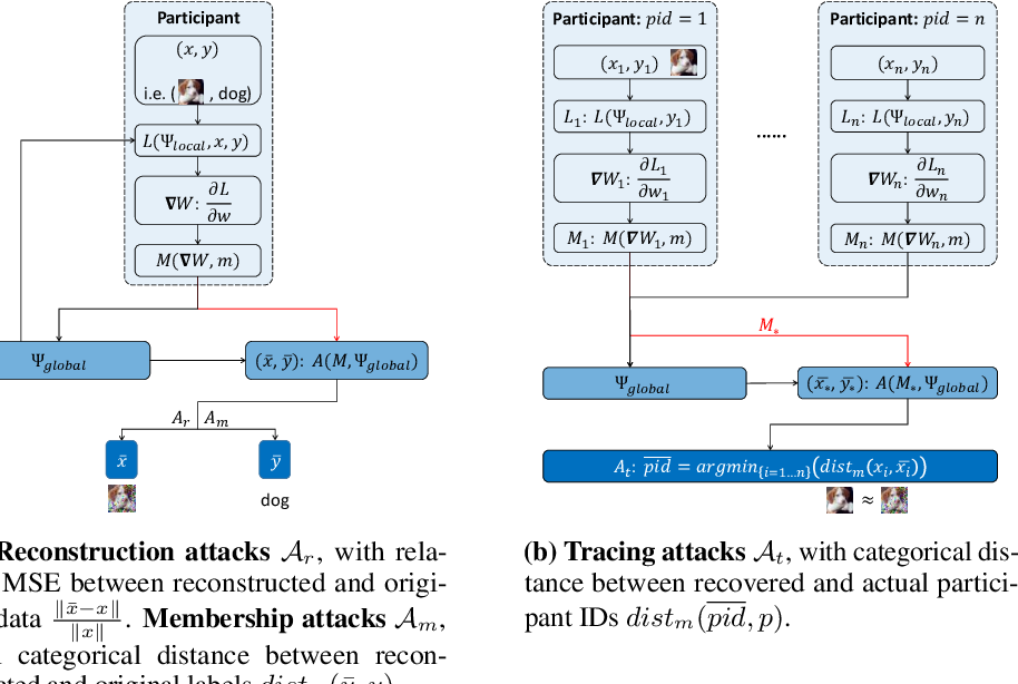 Figure 3 for Rethinking Privacy Preserving Deep Learning: How to Evaluate and Thwart Privacy Attacks