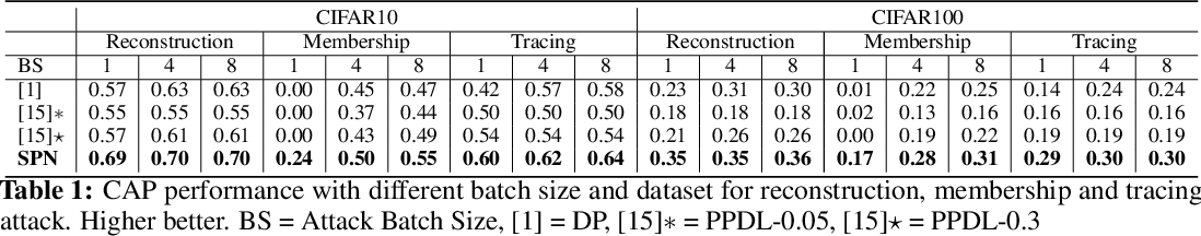 Figure 2 for Rethinking Privacy Preserving Deep Learning: How to Evaluate and Thwart Privacy Attacks