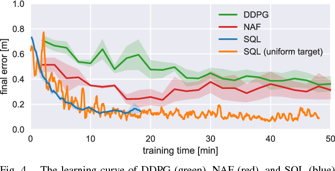 Figure 4 for Composable Deep Reinforcement Learning for Robotic Manipulation