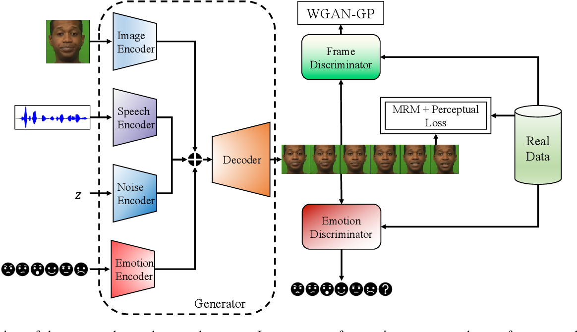 Figure 1 for Speech Driven Talking Face Generation from a Single Image and an Emotion Condition