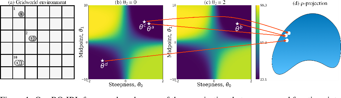Figure 1 for Efficient Exploration of Reward Functions in Inverse Reinforcement Learning via Bayesian Optimization
