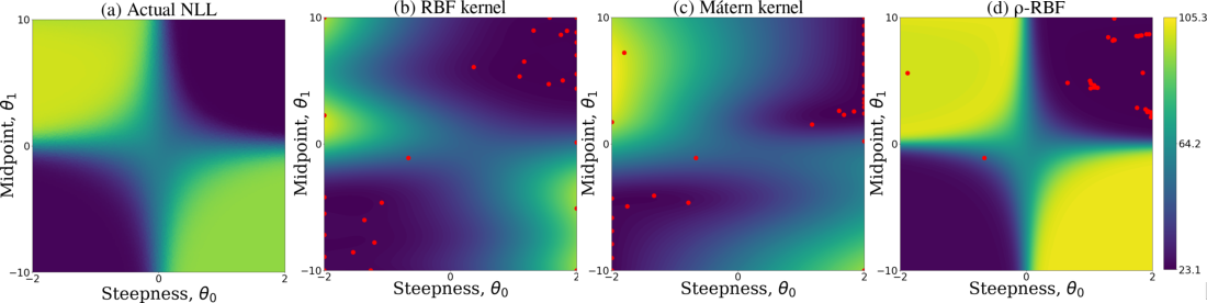 Figure 3 for Efficient Exploration of Reward Functions in Inverse Reinforcement Learning via Bayesian Optimization