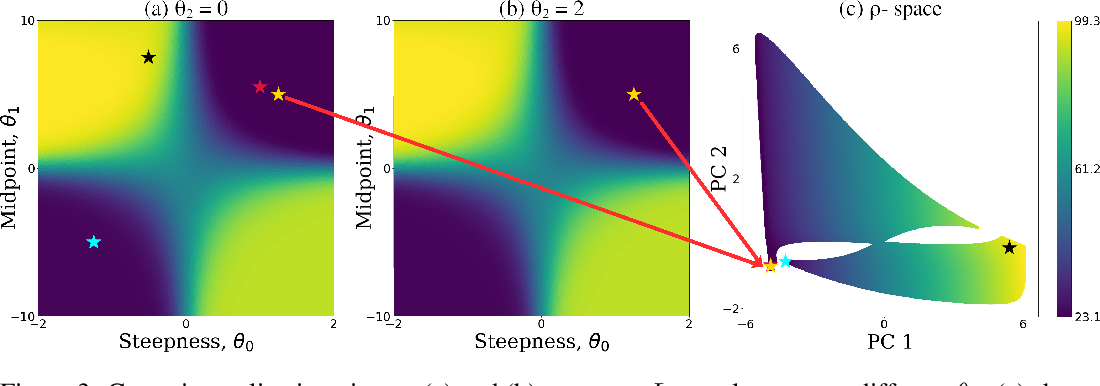 Figure 4 for Efficient Exploration of Reward Functions in Inverse Reinforcement Learning via Bayesian Optimization