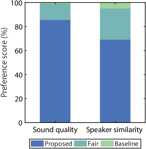 Figure 2 for StarGAN-VC: Non-parallel many-to-many voice conversion with star generative adversarial networks