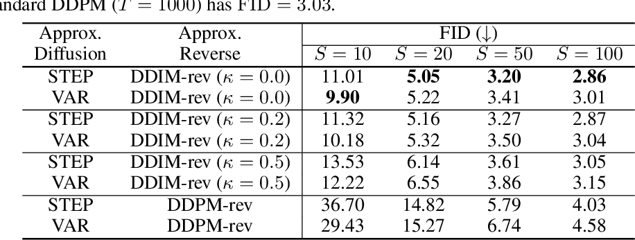 Figure 1 for On Fast Sampling of Diffusion Probabilistic Models
