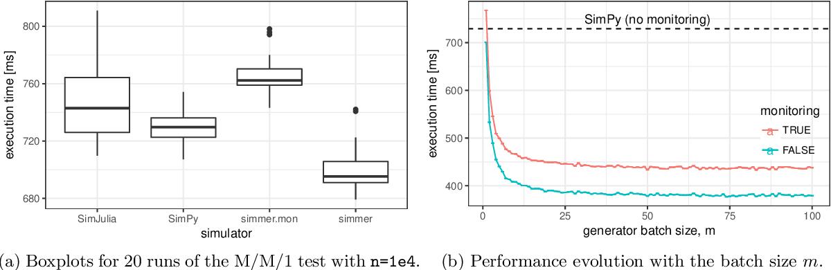 PDF] simmer: Discrete-Event Simulation for R - Semantic Scholar