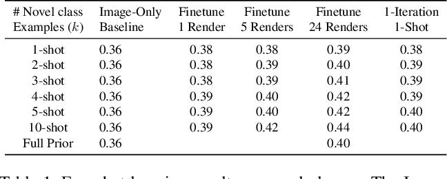 Figure 2 for Few-Shot Generalization for Single-Image 3D Reconstruction via Priors