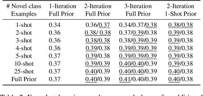 Figure 4 for Few-Shot Generalization for Single-Image 3D Reconstruction via Priors