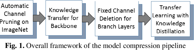 Figure 1 for Creating Lightweight Object Detectors with Model Compression for Deployment on Edge Devices