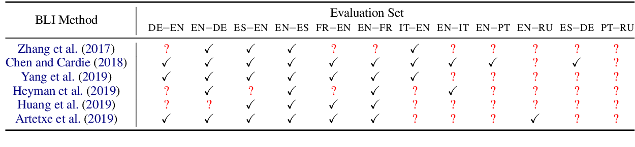 Figure 1 for Predicting Performance for Natural Language Processing Tasks