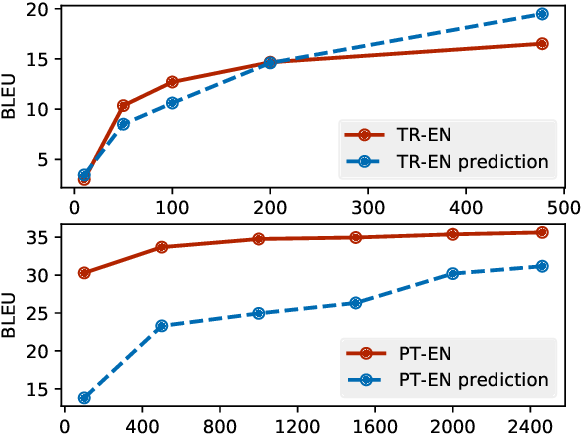 Figure 2 for Predicting Performance for Natural Language Processing Tasks