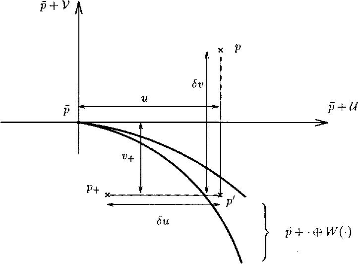 Figure 2. Conceptual algorithm