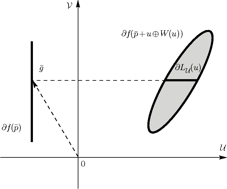 Figure 1. Subdifferential of LU