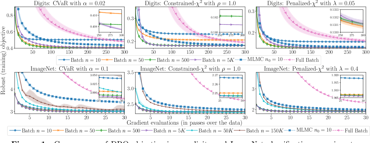 Figure 2 for Large-Scale Methods for Distributionally Robust Optimization
