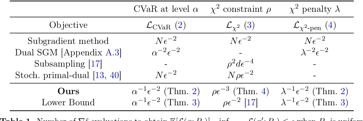 Figure 1 for Large-Scale Methods for Distributionally Robust Optimization