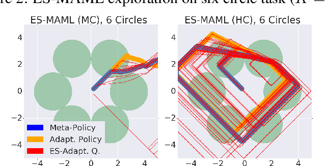 Figure 2 for ES-MAML: Simple Hessian-Free Meta Learning