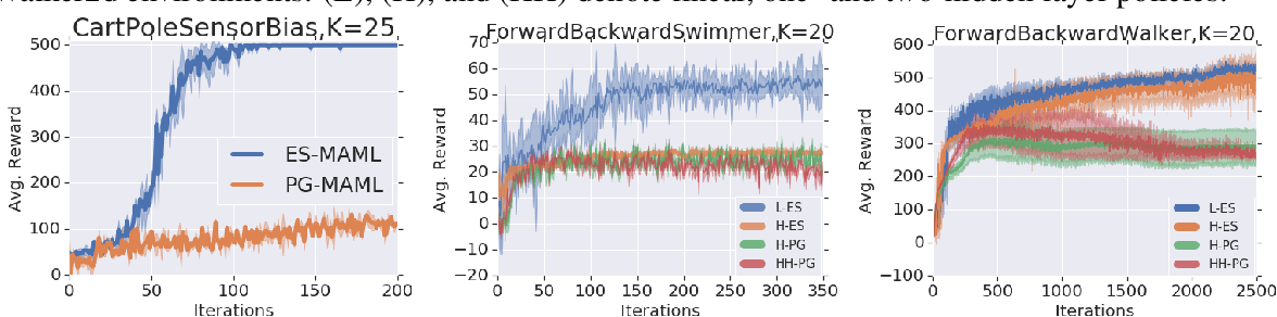 Figure 4 for ES-MAML: Simple Hessian-Free Meta Learning