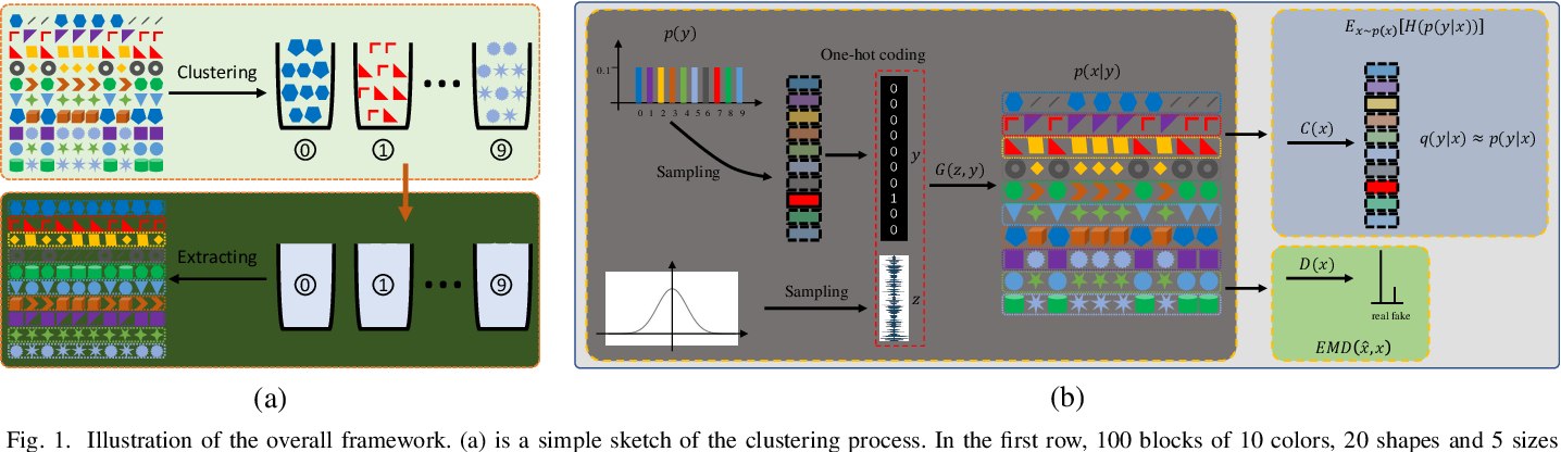 Figure 1 for Learning the Precise Feature for Cluster Assignment
