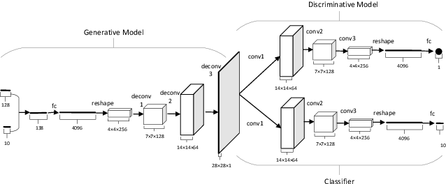 Figure 2 for Learning the Precise Feature for Cluster Assignment