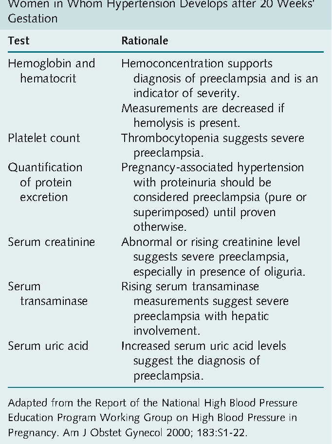 Table 45-4 from Chapter 45 Hypertensive Disorders - Semantic