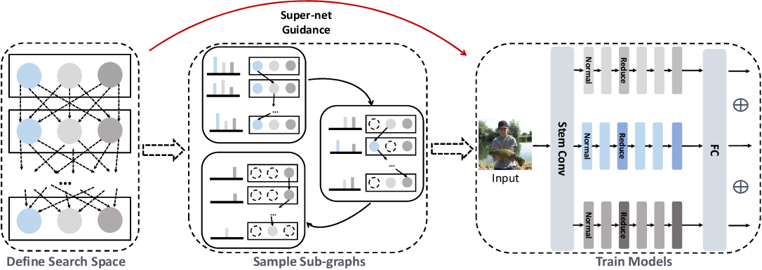 Figure 3 for Mutually-aware Sub-Graphs Differentiable Architecture Search