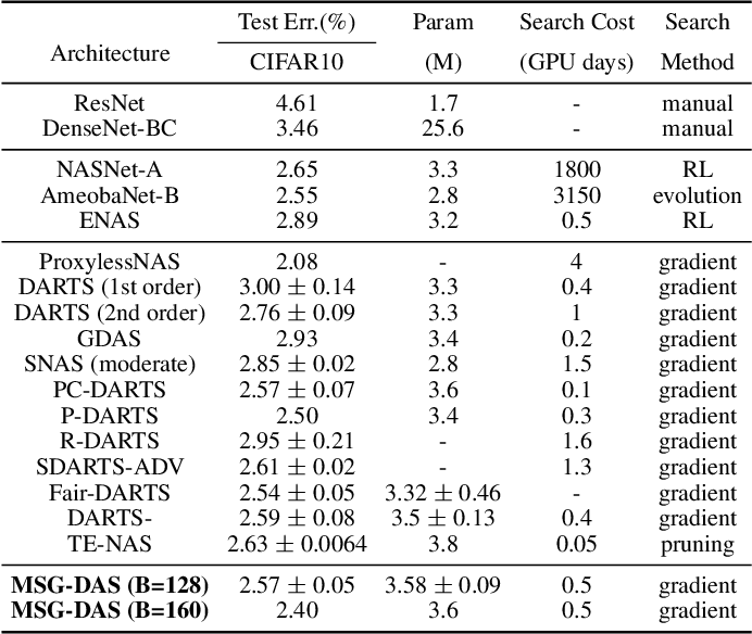 Figure 2 for Mutually-aware Sub-Graphs Differentiable Architecture Search