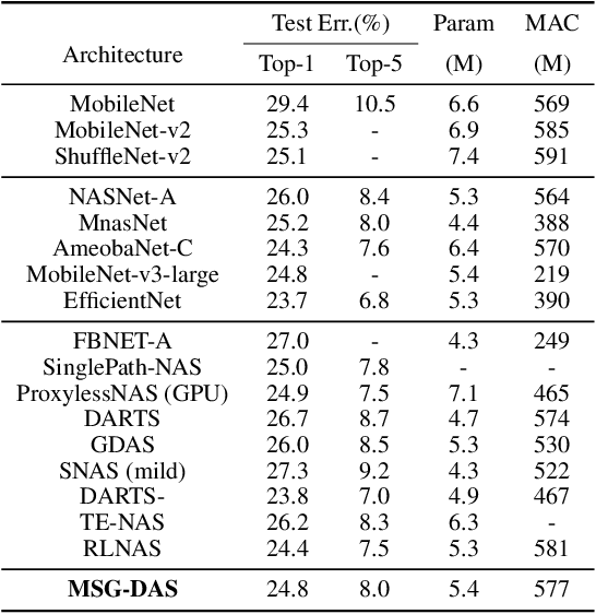 Figure 4 for Mutually-aware Sub-Graphs Differentiable Architecture Search