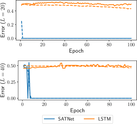 Figure 3 for SATNet: Bridging deep learning and logical reasoning using a differentiable satisfiability solver