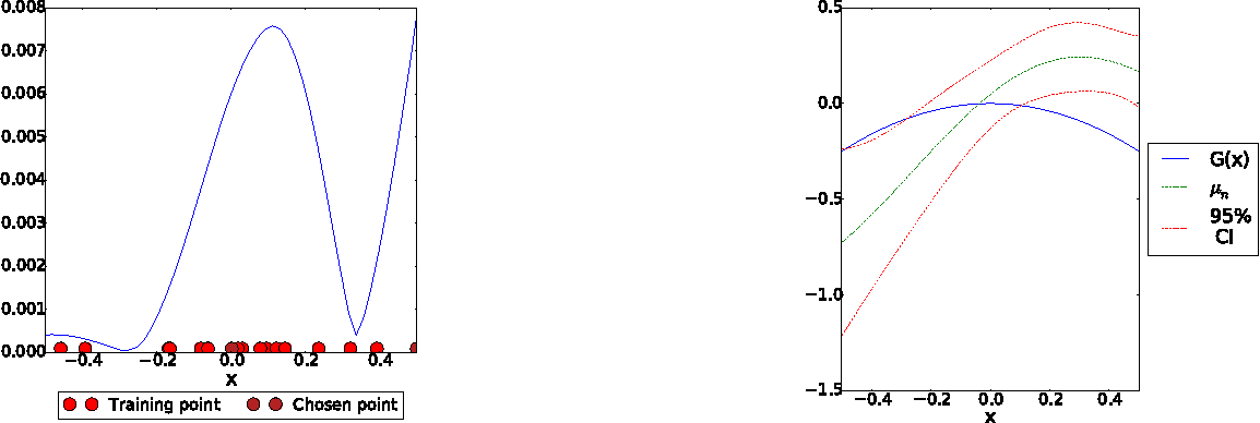 Figure 2 for Stratified Bayesian Optimization