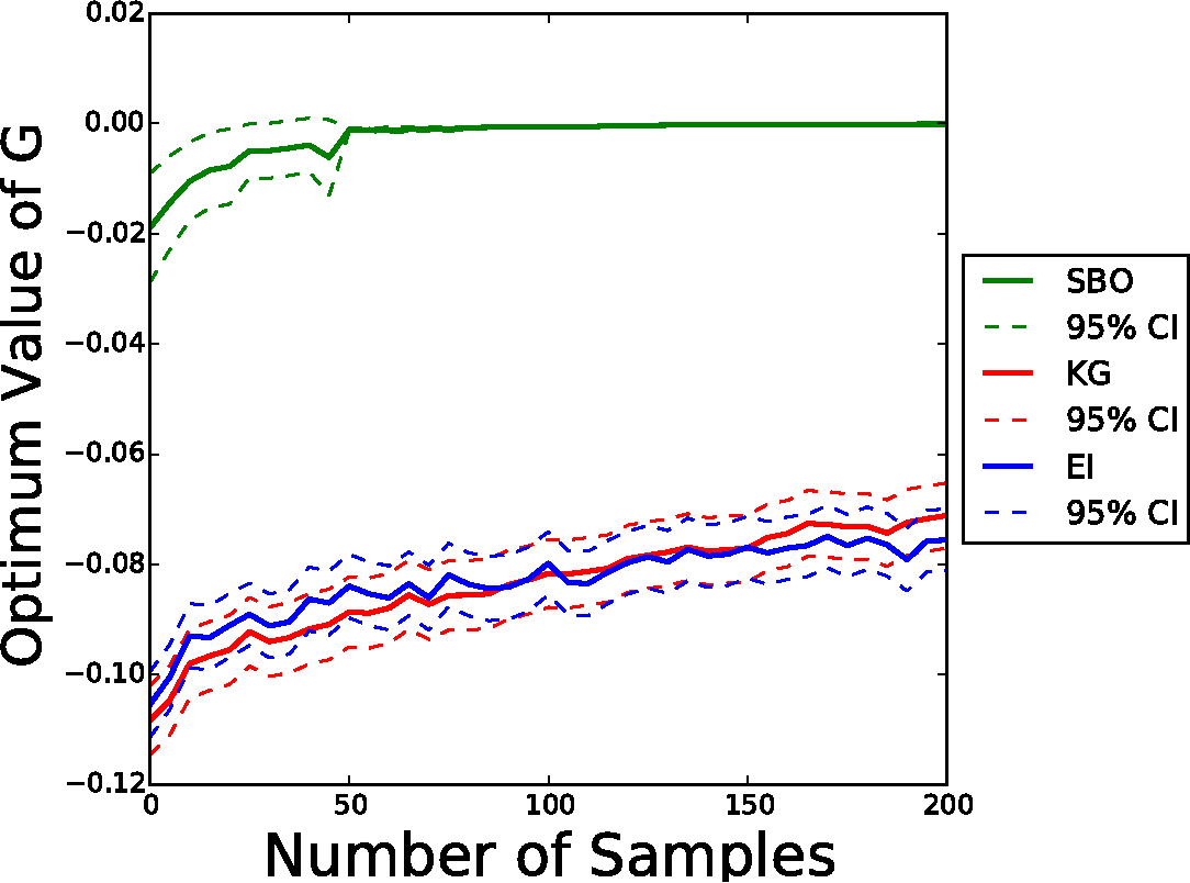 Figure 3 for Stratified Bayesian Optimization