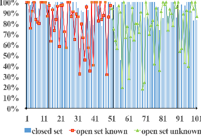Figure 4 for ODN: Opening the Deep Network for Open-set Action Recognition