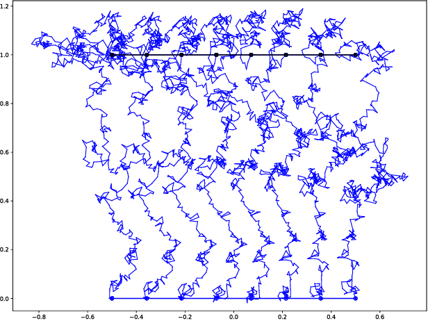 Figure 1 for Bridge Simulation and Metric Estimation on Landmark Manifolds
