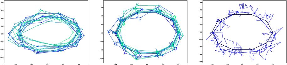 Figure 2 for Bridge Simulation and Metric Estimation on Landmark Manifolds