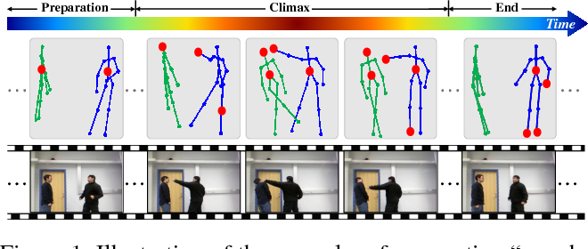 Figure 1 for An End-to-End Spatio-Temporal Attention Model for Human Action Recognition from Skeleton Data