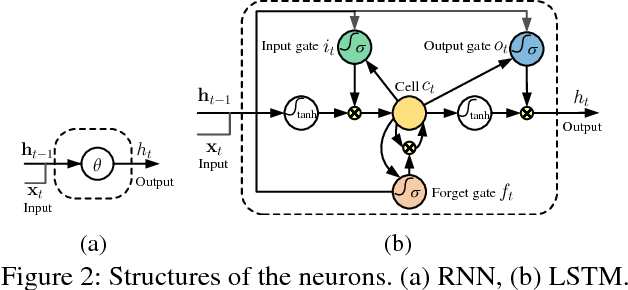 Figure 3 for An End-to-End Spatio-Temporal Attention Model for Human Action Recognition from Skeleton Data