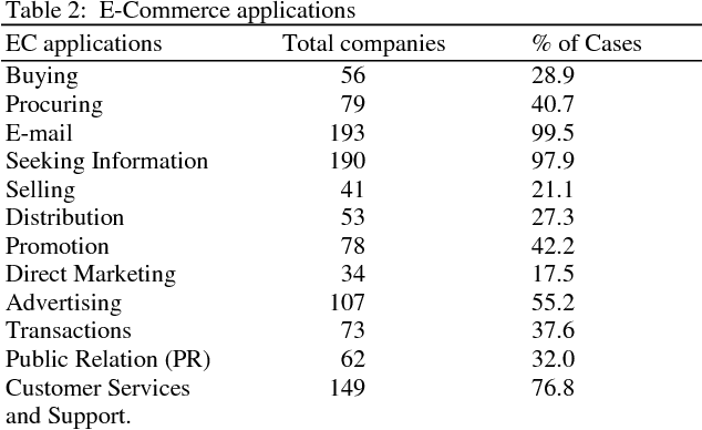 PDF] Perceived Benefits of E-Commerce Adoption in the Electronic