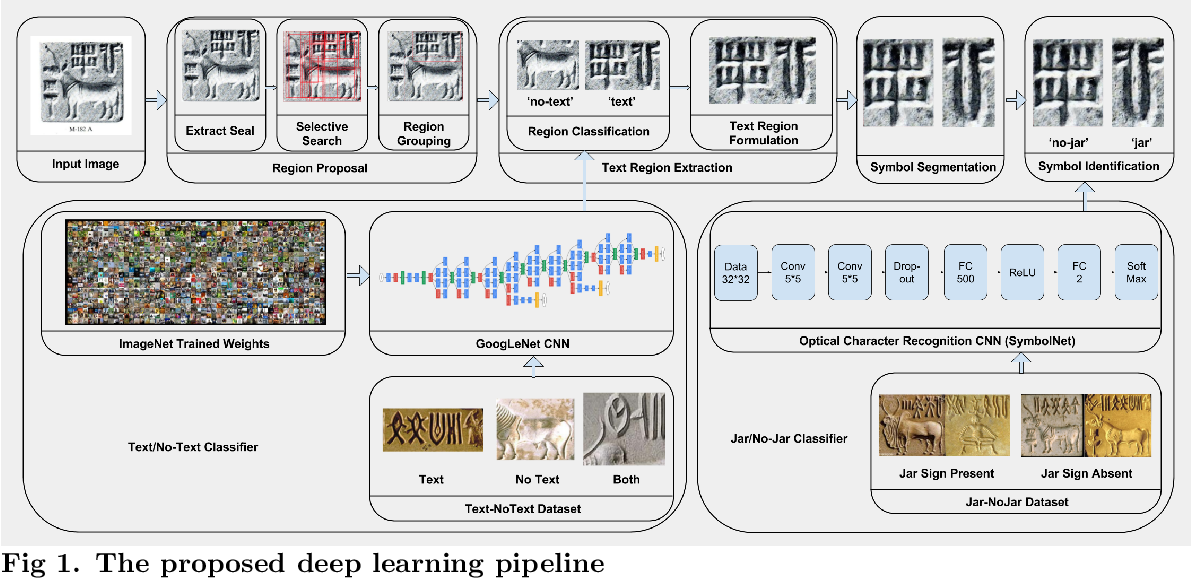 Figure 1 for Deep Learning the Indus Script