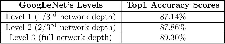 Figure 2 for Deep Learning the Indus Script