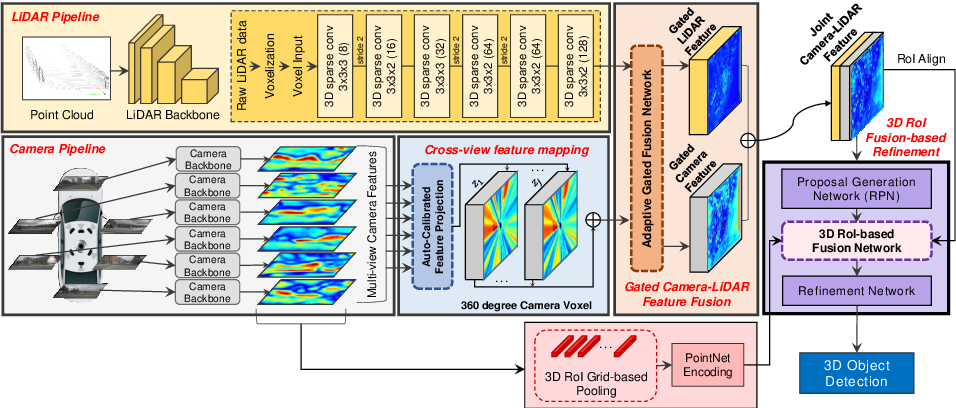 Figure 3 for 3D-CVF: Generating Joint Camera and LiDAR Features Using Cross-View Spatial Feature Fusion for 3D Object Detection