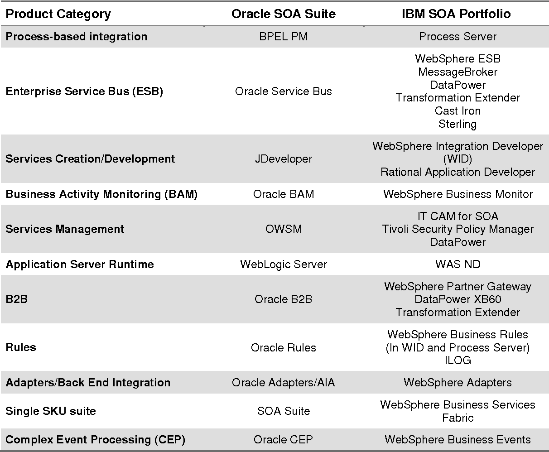 Table 5 from Oracle SOA vs  IBM SOA White Paper - Semantic Scholar