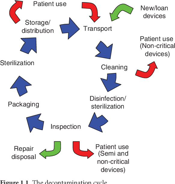 PDF] A practical guide to decontamination in healthcare  - Semantic