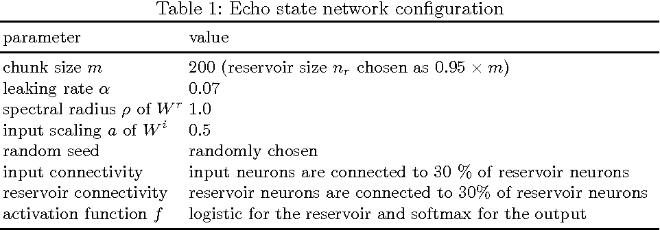 Figure 1 for Using Echo State Networks for Cryptography