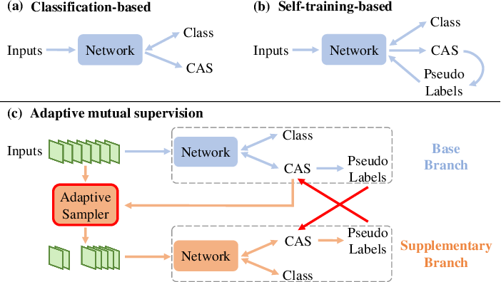 Figure 1 for Adaptive Mutual Supervision for Weakly-Supervised Temporal Action Localization