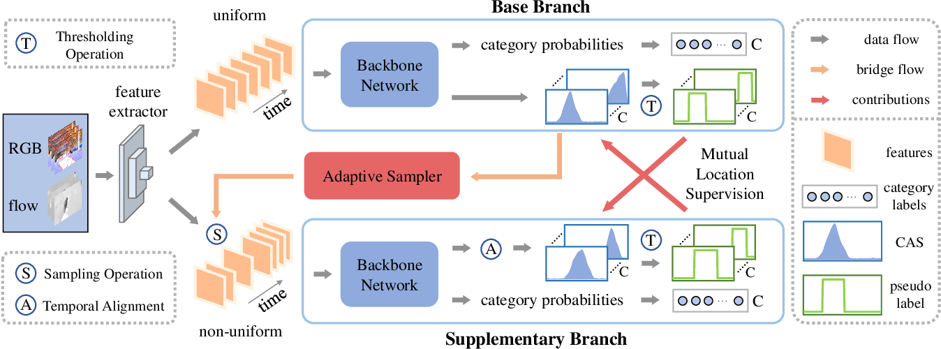 Figure 2 for Adaptive Mutual Supervision for Weakly-Supervised Temporal Action Localization