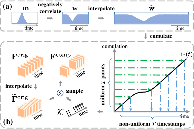 Figure 3 for Adaptive Mutual Supervision for Weakly-Supervised Temporal Action Localization