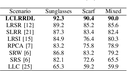 Figure 4 for Face Recognition via Locality Constrained Low Rank Representation and Dictionary Learning