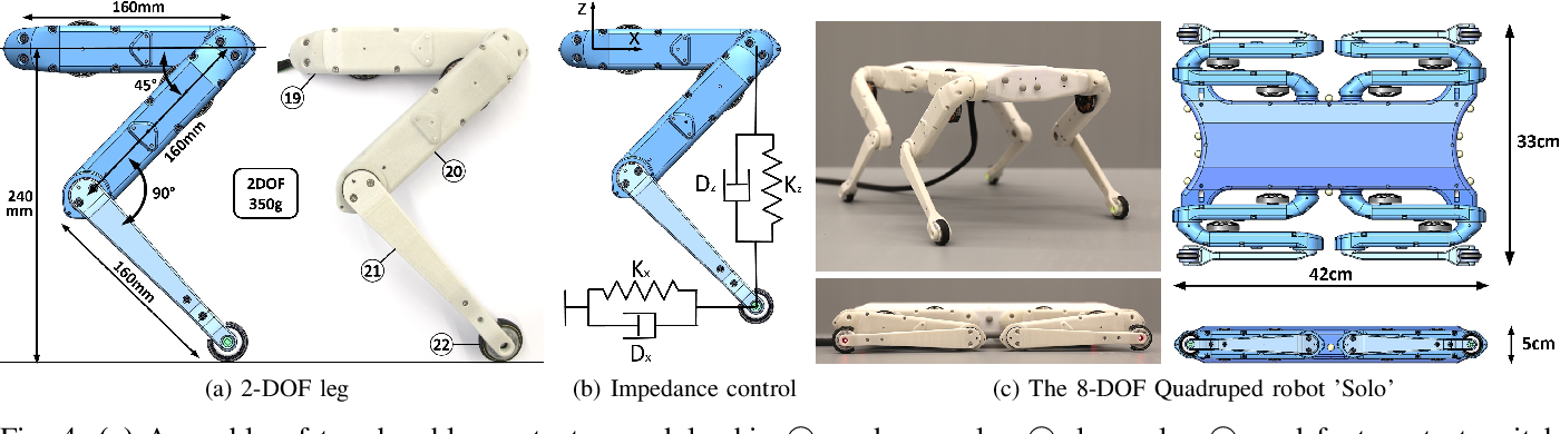 Figure 4 for An Open Torque-Controlled Modular Robot Architecture for Legged Locomotion Research